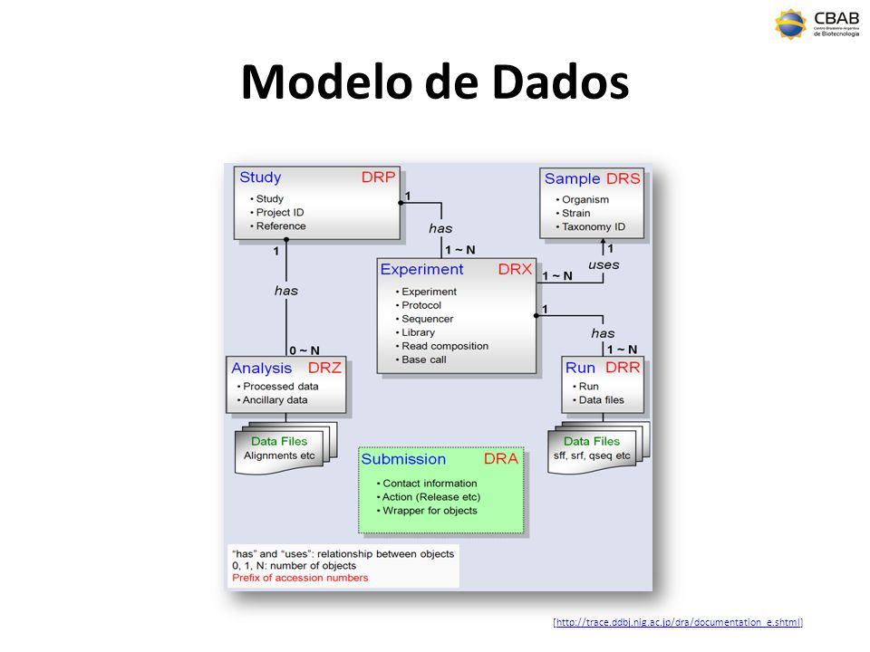 Modelo de Dados [http://trace.ddbj.nig.ac.jp/dra/documentation_e.shtml]http://trace.ddbj.nig.ac.jp/dra/documentation_e.shtml