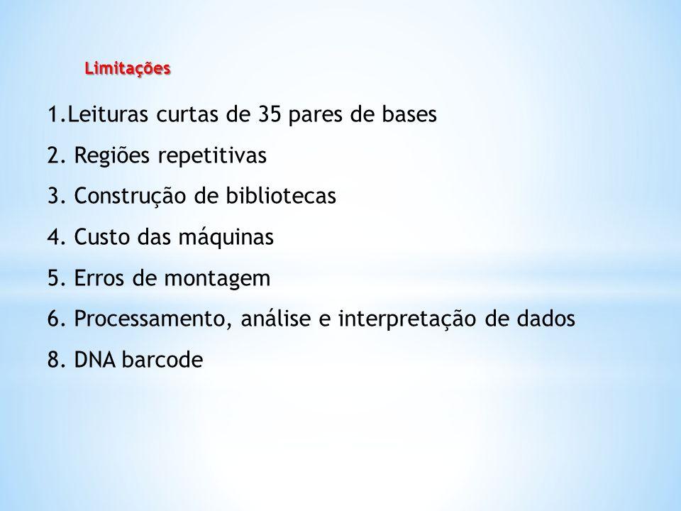 Limitações 1.Leituras curtas de 35 pares de bases 2. Regiões repetitivas 3. Construção de bibliotecas 4. Custo das máquinas 5. Erros de montagem 6. Pr