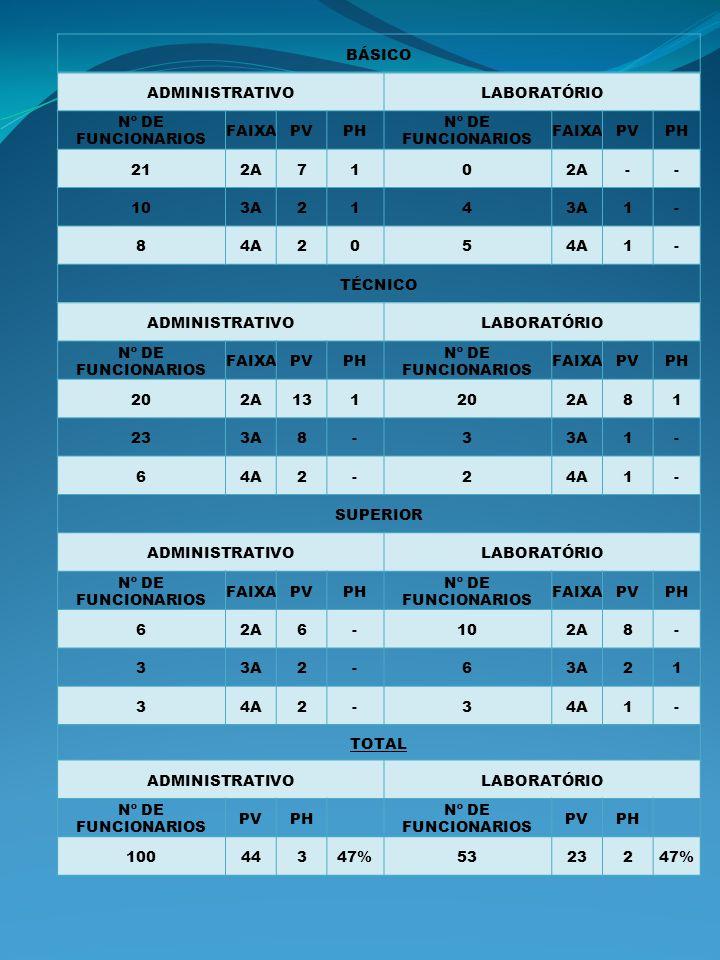 BÁSICO ADMINISTRATIVOLABORATÓRIO Nº DE FUNCIONARIOS FAIXAPVPH Nº DE FUNCIONARIOS FAIXAPVPH 212A710 -- 103A214 1- 84A205 1- TÉCNICO ADMINISTRATIVOLABOR