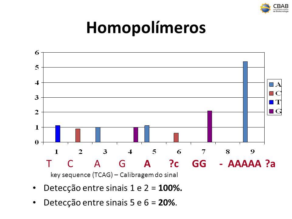Homopolímeros Detecção entre sinais 1 e 2 = 100%. Detecção entre sinais 5 e 6 = 20%. T C A G A ?c GG - AAAAA ?a key sequence (TCAG) – Calibragem do si