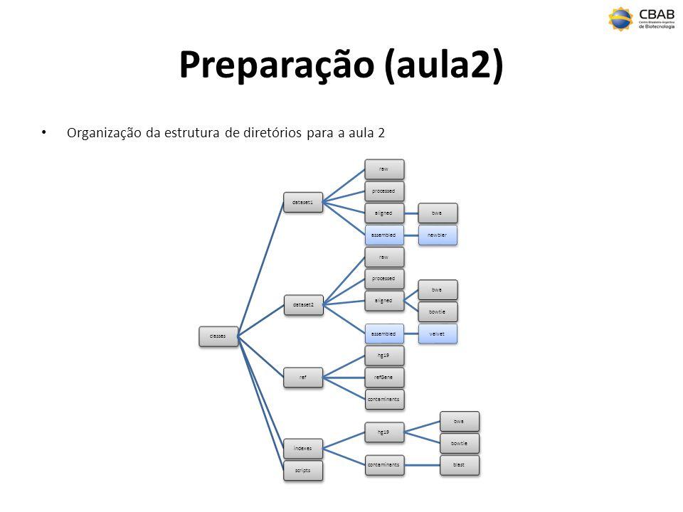 Preparação (aula2) Organização da estrutura de diretórios para a aula 2 classesdataset1raw processed alignedbwaassemblednewbler dataset2rawprocessedal