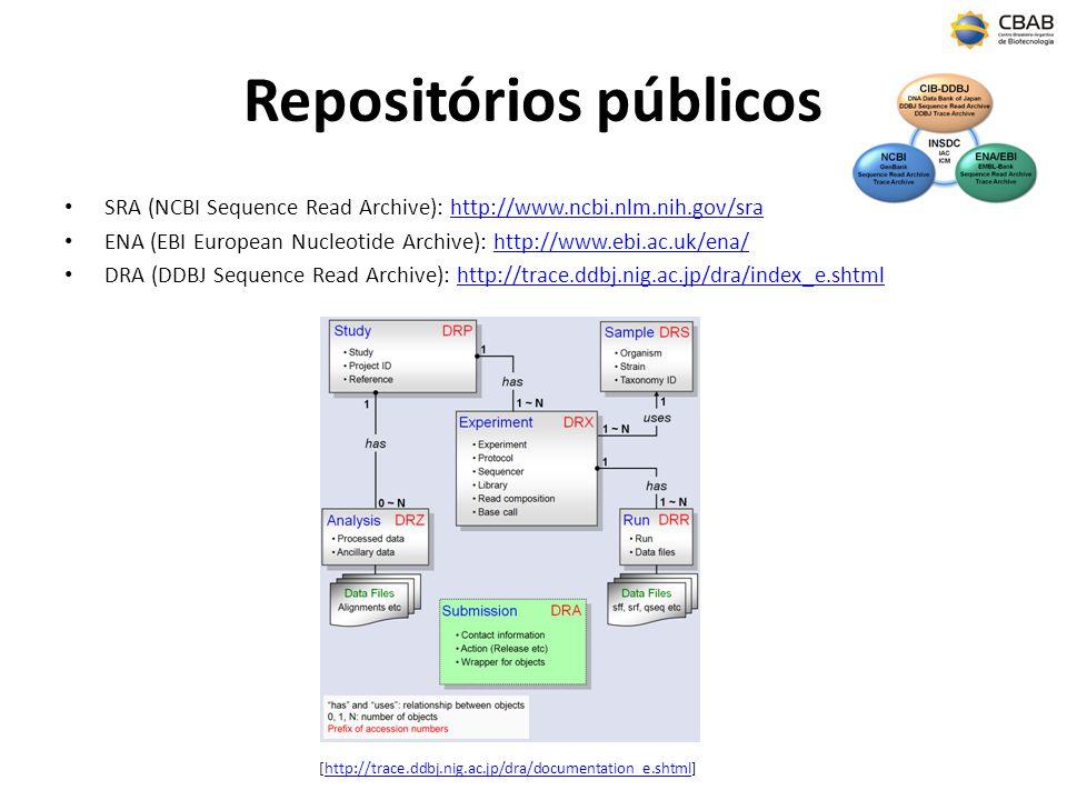 Repositórios públicos SRA (NCBI Sequence Read Archive): http://www.ncbi.nlm.nih.gov/srahttp://www.ncbi.nlm.nih.gov/sra ENA (EBI European Nucleotide Ar