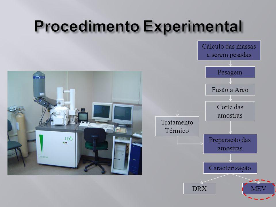 Pesagem Fusão a Arco Caracterização DRX Tratamento Térmico MEV Cálculo das massas a serem pesadas Corte das amostras Preparação das amostras