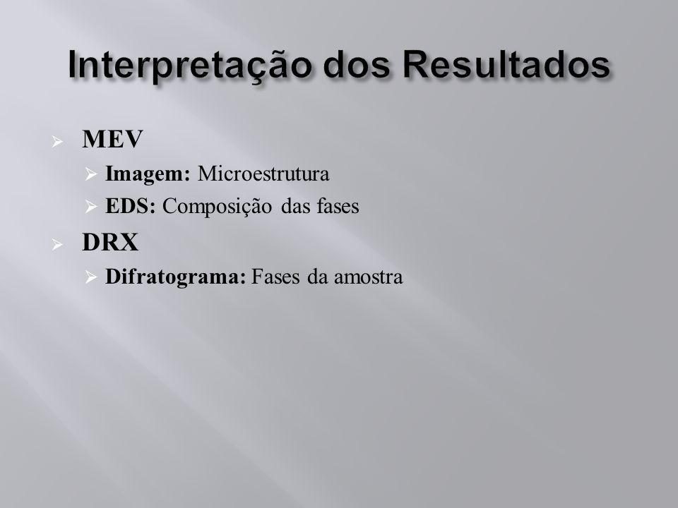 MEV Imagem: Microestrutura EDS: Composição das fases DRX Difratograma: Fases da amostra
