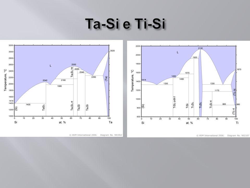 % atômica % mássica Pesagem Fusão a Arco Caracterização DRX Tratamento Térmico MEV Cálculo das massas a serem pesadas Corte das amostras Preparação das amostras