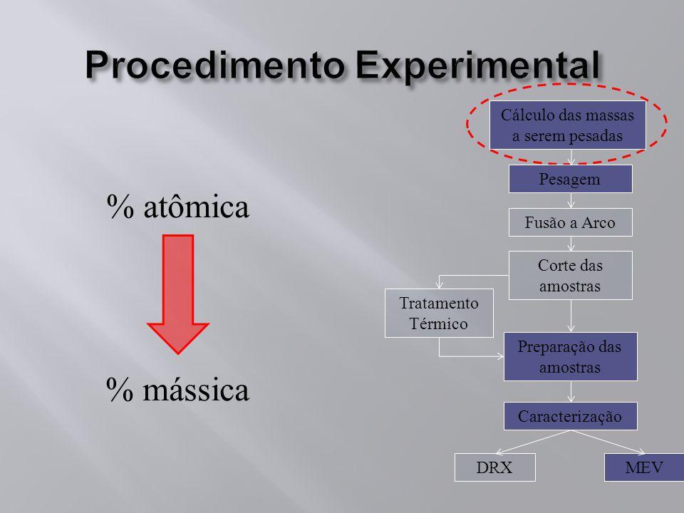 % atômica % mássica Pesagem Fusão a Arco Caracterização DRX Tratamento Térmico MEV Cálculo das massas a serem pesadas Corte das amostras Preparação da