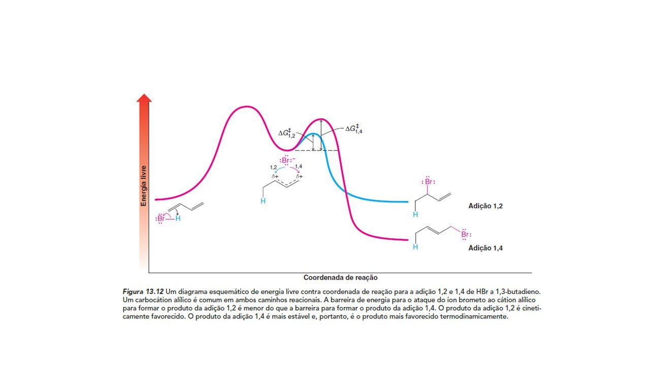 Reação de Diels-Alder Adição de alcenos a dienos conjugados, formando cicloalcenos Os alcenos são chamados de dienófilos Reação muito usada para o aumento na complexidade das estruturas, aumentando o número de átomos Ocorre em condições brandas Muitas vezes reversível Aumento na densidade eletrônica do dieno e diminuição na densidade eletrônica do dienófilo favorecem a reação Estereoespecífica