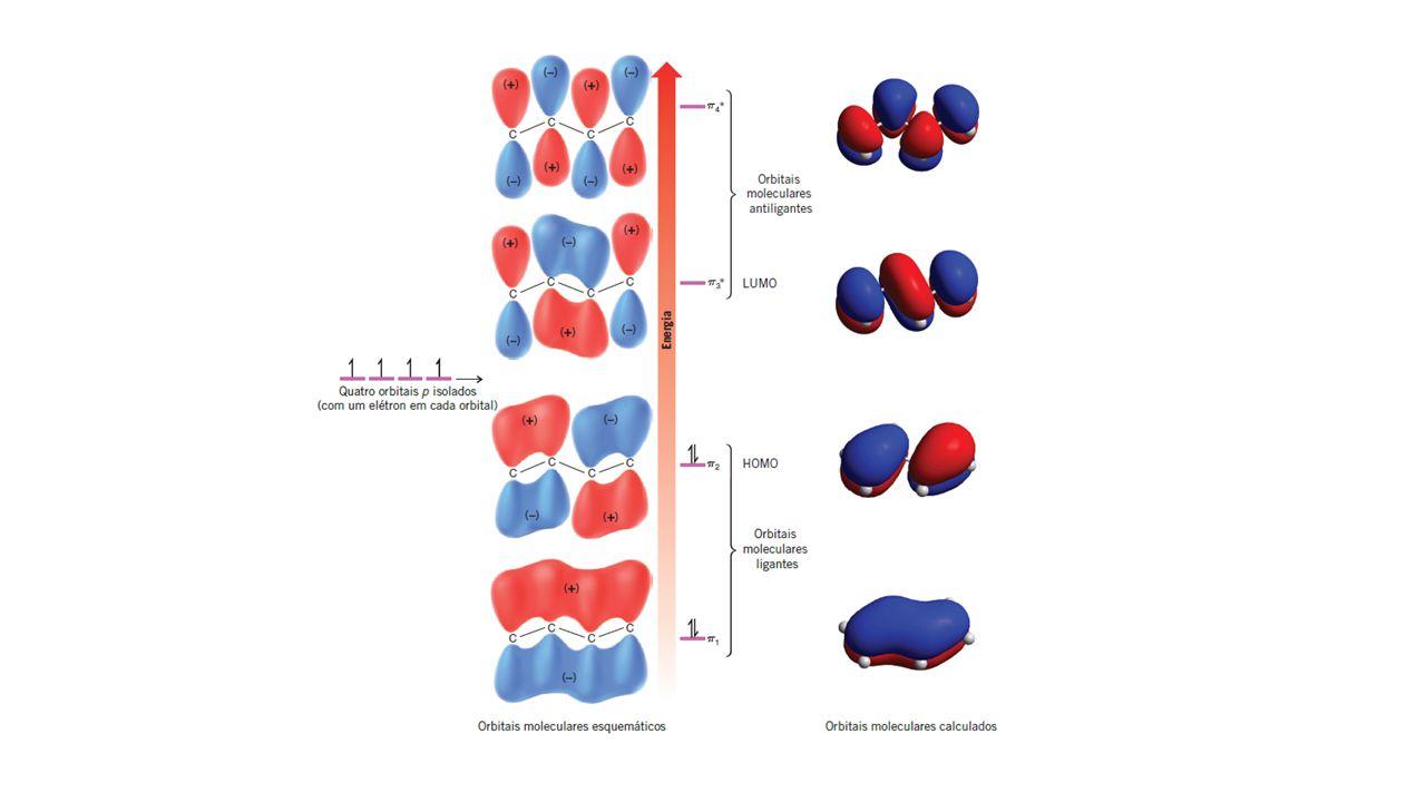 Ataque eletrofílico a dienos conjugados Adição 1,4 Formação de radical alílico (estabilizado por ressonância) No caso do 1,3 butadieno, a adição pode ser no carbono 2 ou 4.