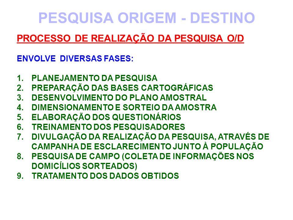 PESQUISA ORIGEM - DESTINO PROCESSO DE REALIZAÇÃO DA PESQUISA O/D ENVOLVE DIVERSAS FASES: 1.PLANEJAMENTO DA PESQUISA 2.PREPARAÇÃO DAS BASES CARTOGRÁFIC