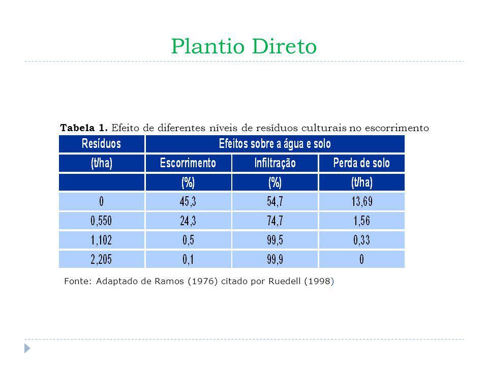 Plantio Direto Tabela 1. Efeito de diferentes níveis de resíduos culturais no escorrimento superficial, infiltração e perda de solo, em declividade de