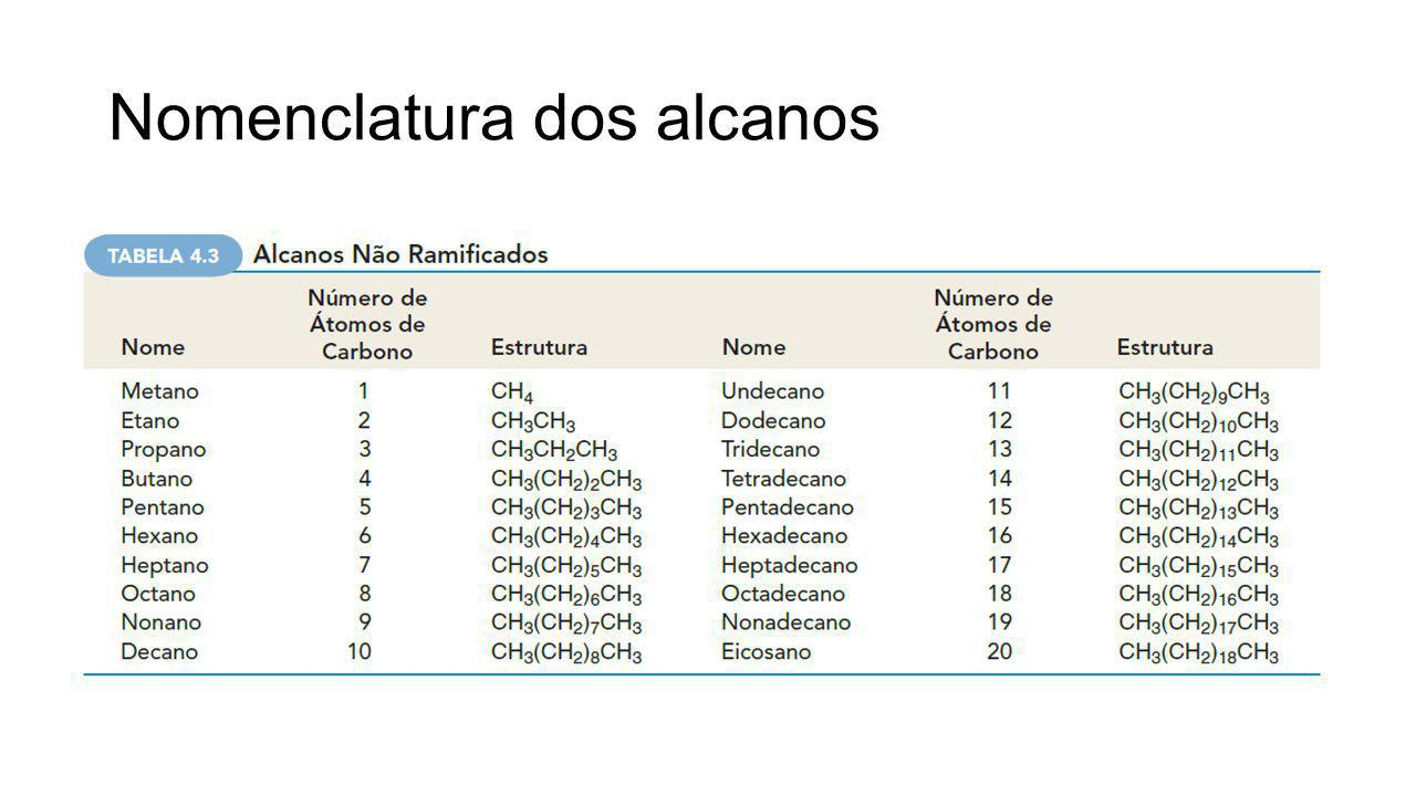 Grupos alquila Metila, etila, propila... Isopropila Isobutila, sec-butila, terc-butila