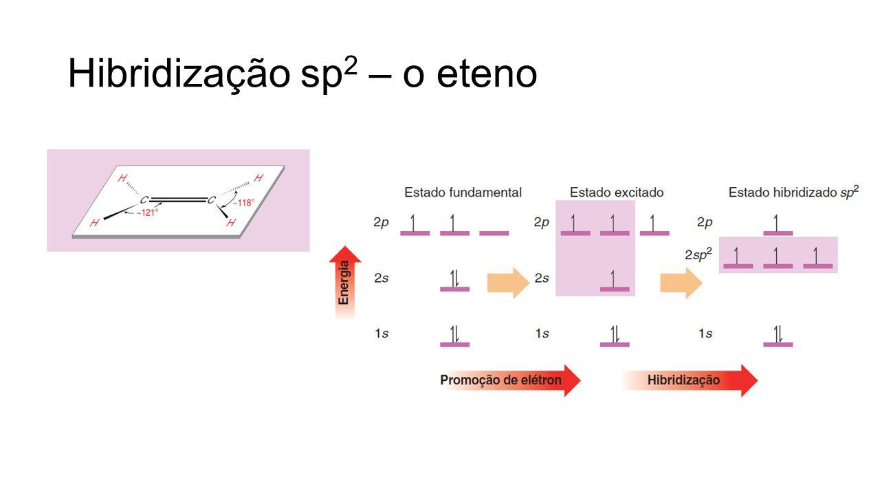 Hibridização sp 2 – o eteno