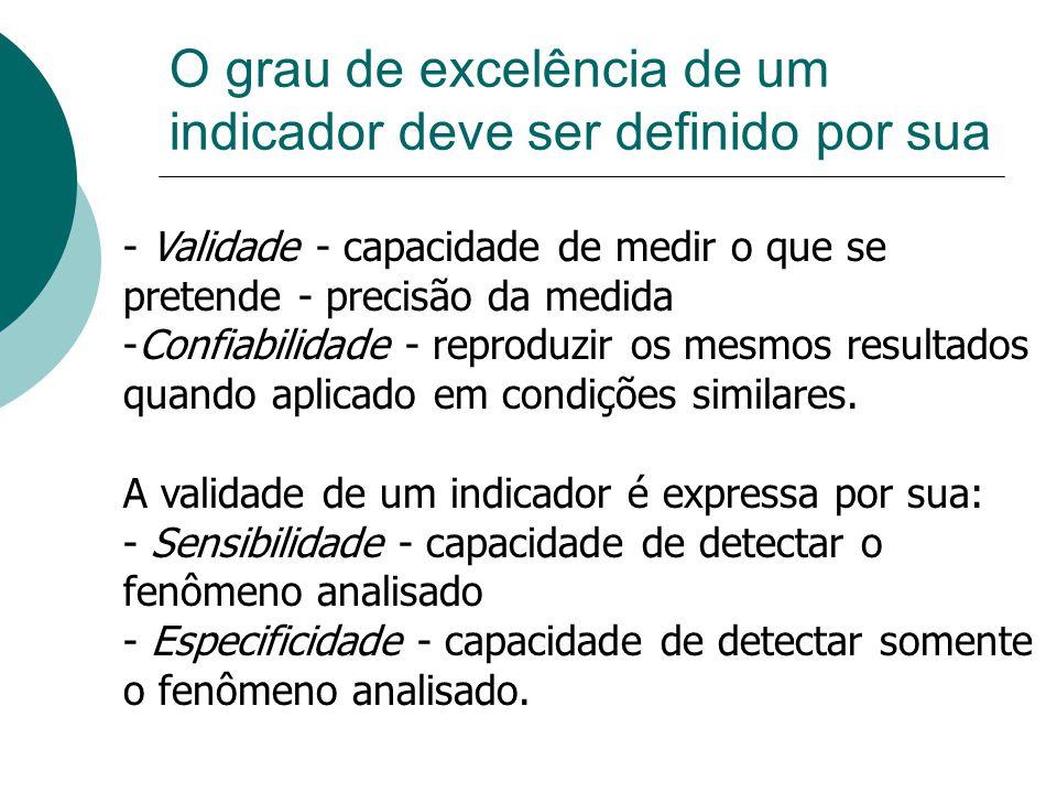 O grau de excelência de um indicador deve ser definido por sua - Validade - capacidade de medir o que se pretende - precisão da medida -Confiabilidade