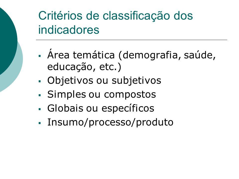 Critérios de classificação dos indicadores Área temática (demografia, saúde, educação, etc.) Objetivos ou subjetivos Simples ou compostos Globais ou e