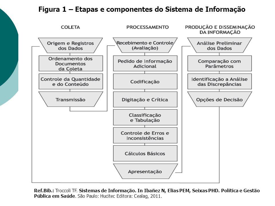 Ref.Bib.: Troccoli TF. Sistemas de Informação. In Ibañez N, Elias PEM, Seixas PHD. Política e Gestão Pública em Saúde. São Paulo: Hucitec Editora: Cea