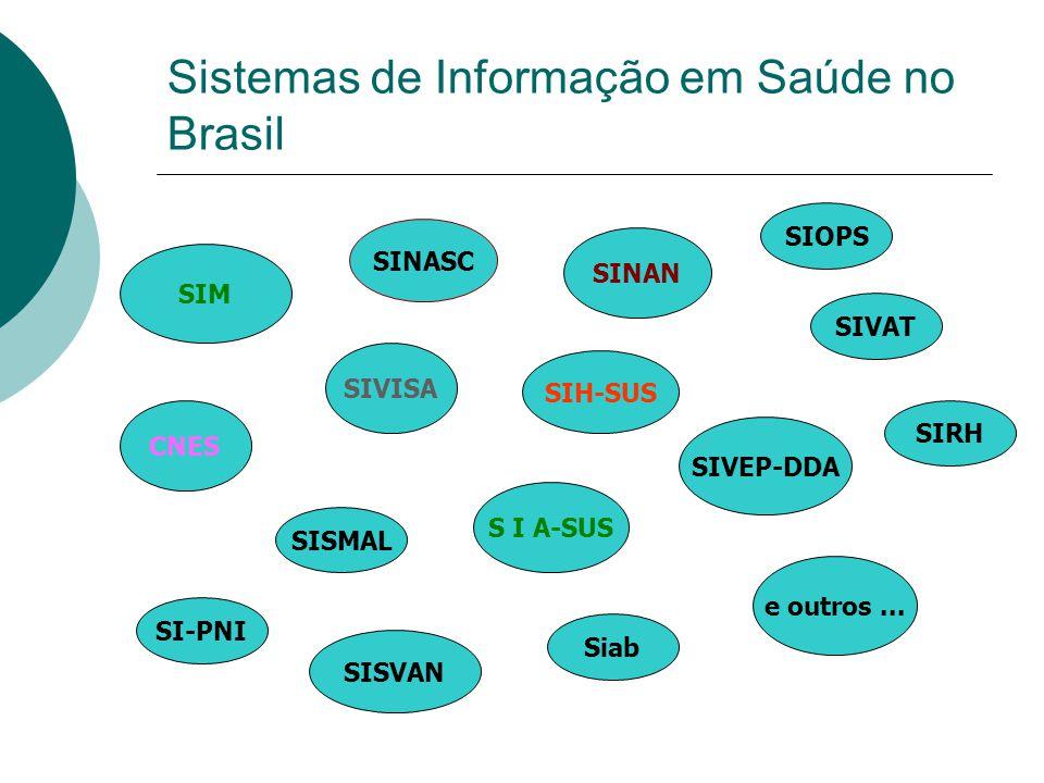 Sistemas de Informação em Saúde no Brasil SIM SINASC CNES SIH-SUS S I A-SUS SINAN SIOPS e outros... SIVISA SIRH SISMAL SI-PNI SIVAT Siab SIVEP-DDA SIS