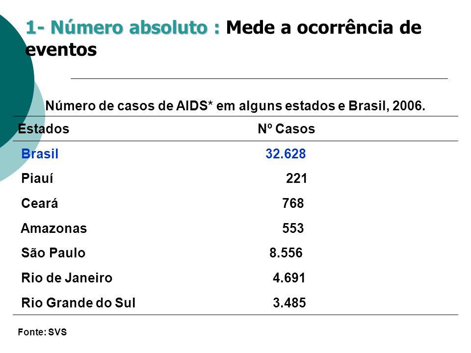 Número de casos de AIDS* em alguns estados e Brasil, 2006. EstadosNº Casos Brasil32.628 Piauí 221 Ceará 768 Amazonas 553 São Paulo8.556 Rio de Janeiro
