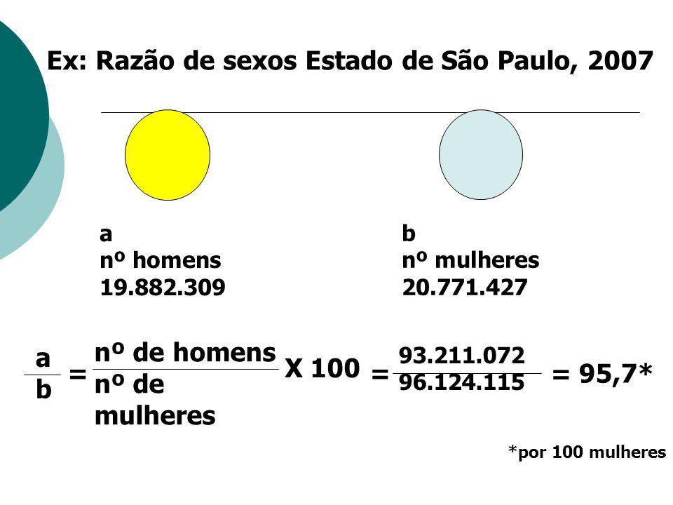 = X 100 nº de homens nº de mulheres 93.211.072 96.124.115 a nº homens 19.882.309 b nº mulheres 20.771.427 abab = 95,7* Ex: Razão de sexos Estado de Sã