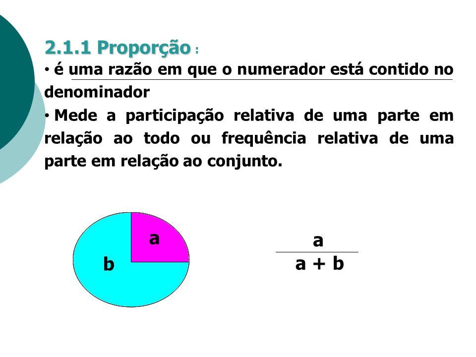 2.1.1 Proporção 2.1.1 Proporção : é uma razão em que o numerador está contido no denominador Mede a participação relativa de uma parte em relação ao t