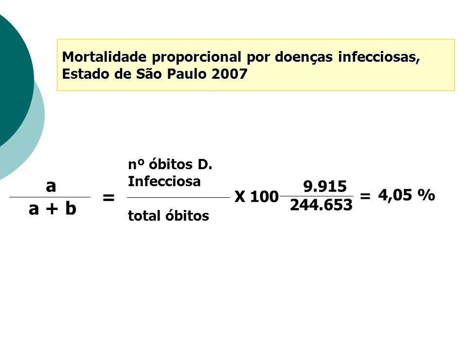 nº óbitos D. Infecciosa total óbitos 4,05 % X 100 a a + b = 9.915 244.653 = Mortalidade proporcional por doenças infecciosas, Estado de São Paulo 2007