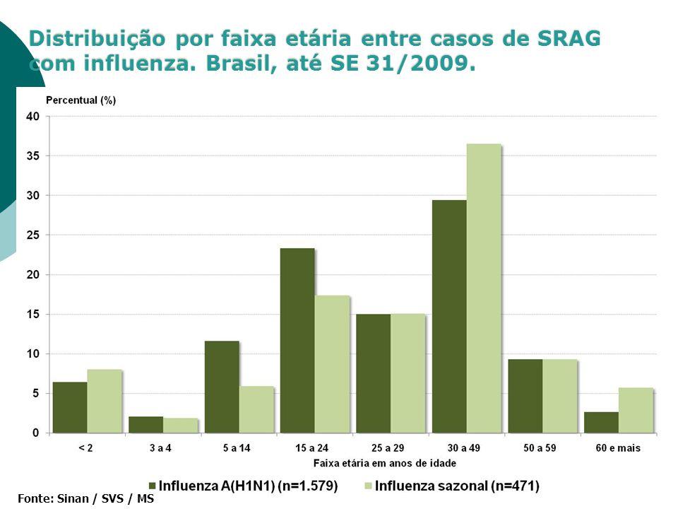 Distribuição por faixa etária entre casos de SRAG com influenza. Brasil, até SE 31/2009. Fonte: Sinan / SVS / MS