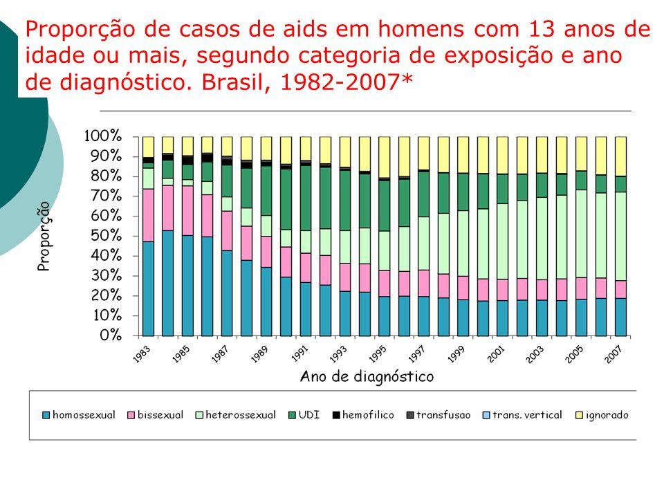 Proporção de casos de aids em homens com 13 anos de idade ou mais, segundo categoria de exposição e ano de diagnóstico. Brasil, 1982-2007* Fonte: MS/S