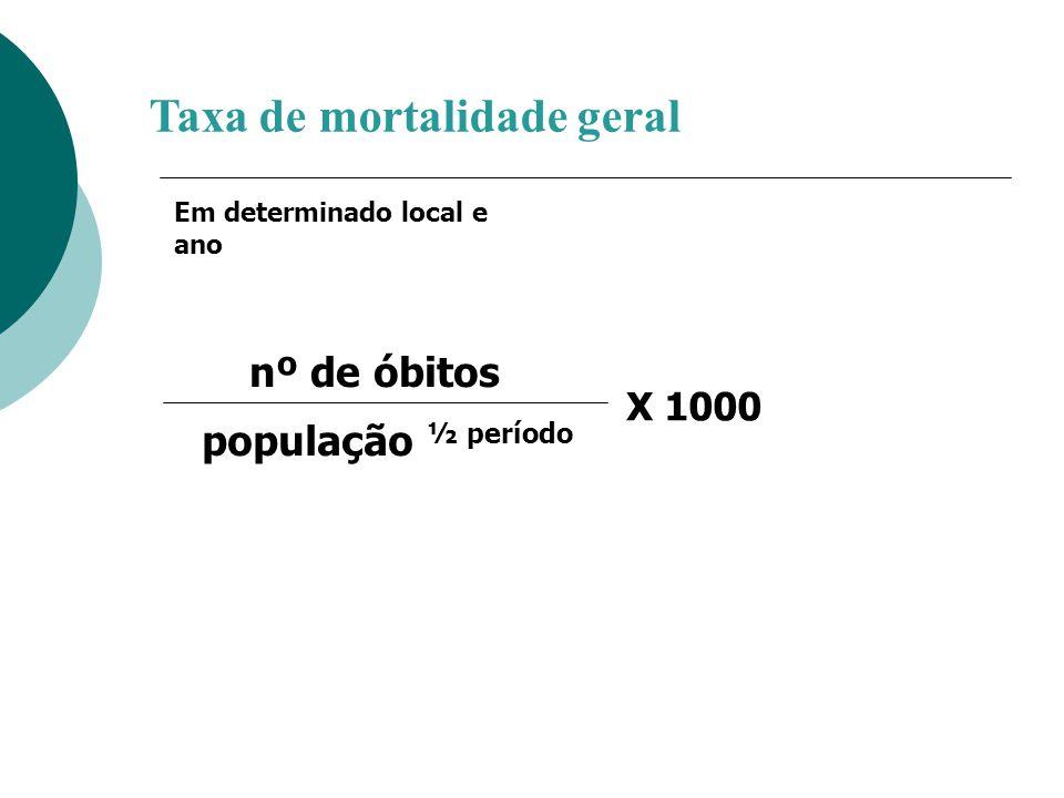 Taxa de mortalidade geral X 1000 nº de óbitos população ½ período Em determinado local e ano
