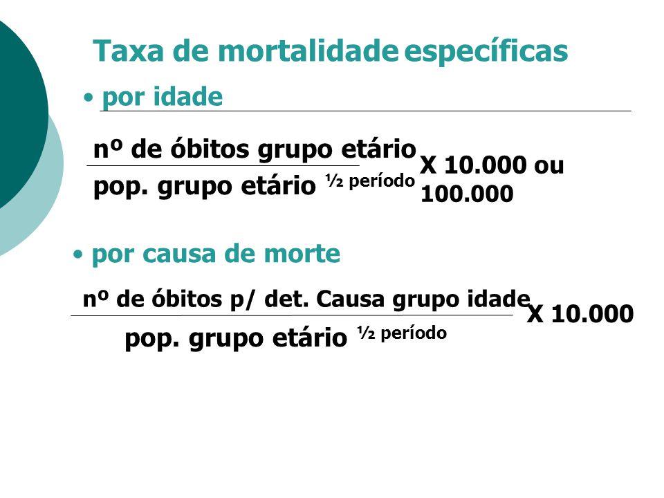 Taxa de mortalidade específicas X 10.000 ou 100.000 nº de óbitos grupo etário pop. grupo etário ½ período por idade por causa de morte X 10.000 nº de