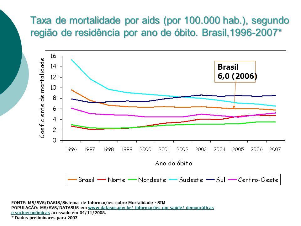 Taxa de mortalidade por aids (por 100.000 hab.), segundo região de residência por ano de óbito. Brasil,1996-2007* FONTE: MS/SVS/DASIS/Sistema de Infor