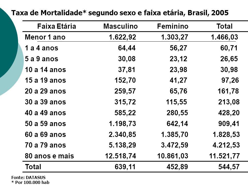 Taxa de Mortalidade* segundo sexo e faixa etária, Brasil, 2005 Faixa EtáriaMasculinoFemininoTotal Menor 1 ano 1.622,92 1.303,271.466,03 1 a 4 anos 64,