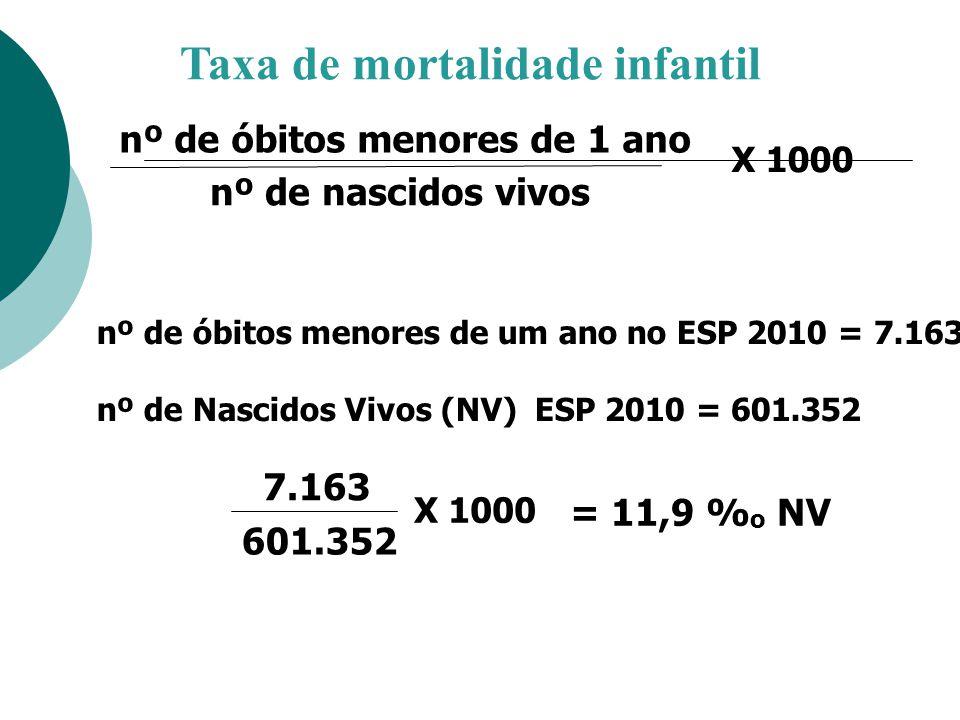 Taxa de mortalidade infantil X 1000 7.163 601.352 = 11,9 % o NV nº de óbitos menores de um ano no ESP 2010 = 7.163 nº de Nascidos Vivos (NV) ESP 2010
