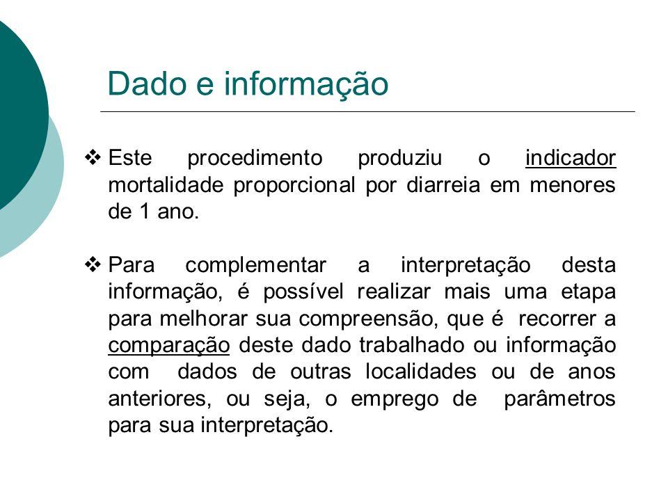 Dado e informação Este procedimento produziu o indicador mortalidade proporcional por diarreia em menores de 1 ano. Para complementar a interpretação