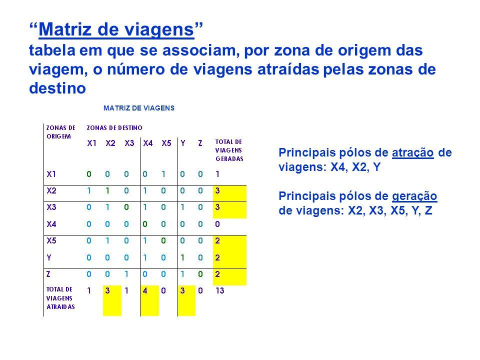 Matriz de viagens tabela em que se associam, por zona de origem das viagem, o número de viagens atraídas pelas zonas de destino MATRIZ DE VIAGENS Prin
