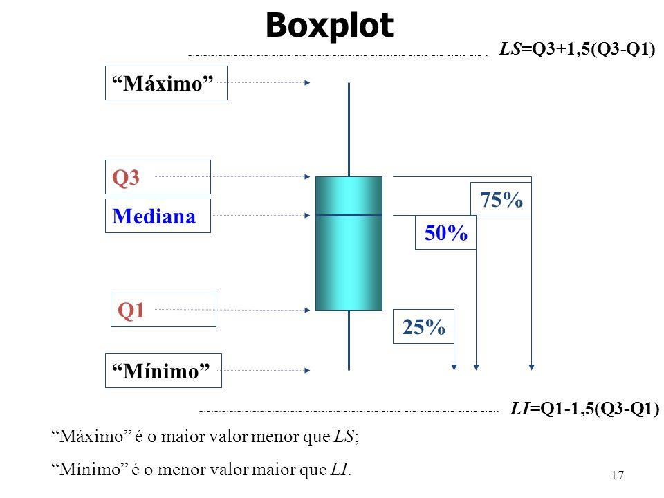 17 Máximo Q3 Mediana Q1 Mínimo 25% 50% 75% Boxplot LS=Q3+1,5(Q3-Q1) LI=Q1-1,5(Q3-Q1) Máximo é o maior valor menor que LS; Mínimo é o menor valor maior