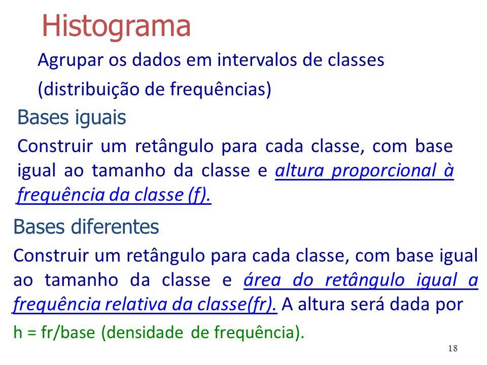 18 Histograma Bases iguais Construir um retângulo para cada classe, com base igual ao tamanho da classe e altura proporcional à frequência da classe (