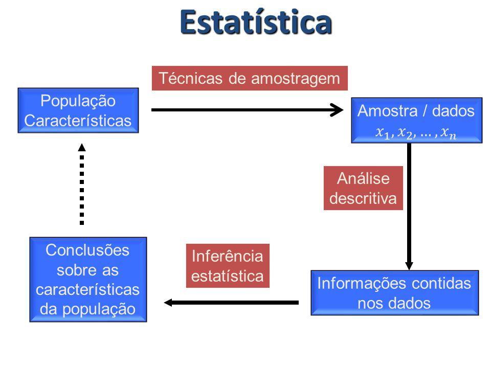 População Características Informações contidas nos dados Conclusões sobre as características da população Técnicas de amostragem Análise descritiva In