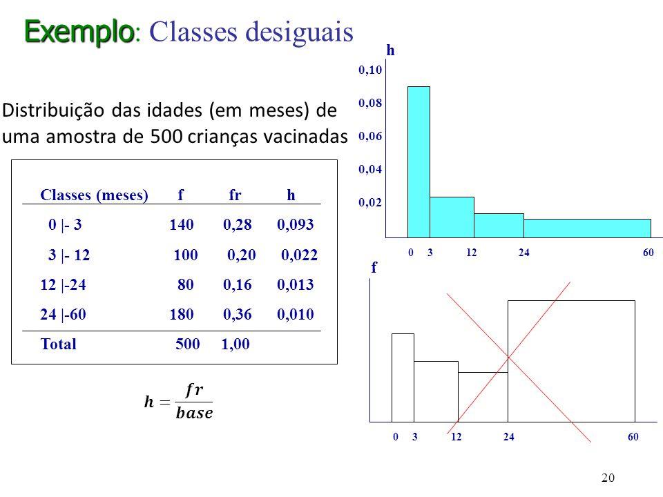 Exemplo Exemplo : Classes desiguais 0 3 12 24 60 f Classes (meses) f fr h 0 |- 3 140 0,28 0,093 3 |- 12 100 0,20 0,022 12 |-24 80 0,16 0,013 24 |-60 1