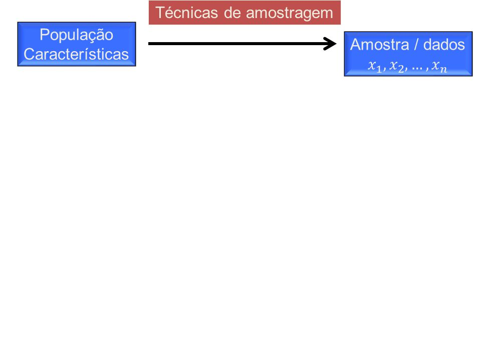 População Características Técnicas de amostragem