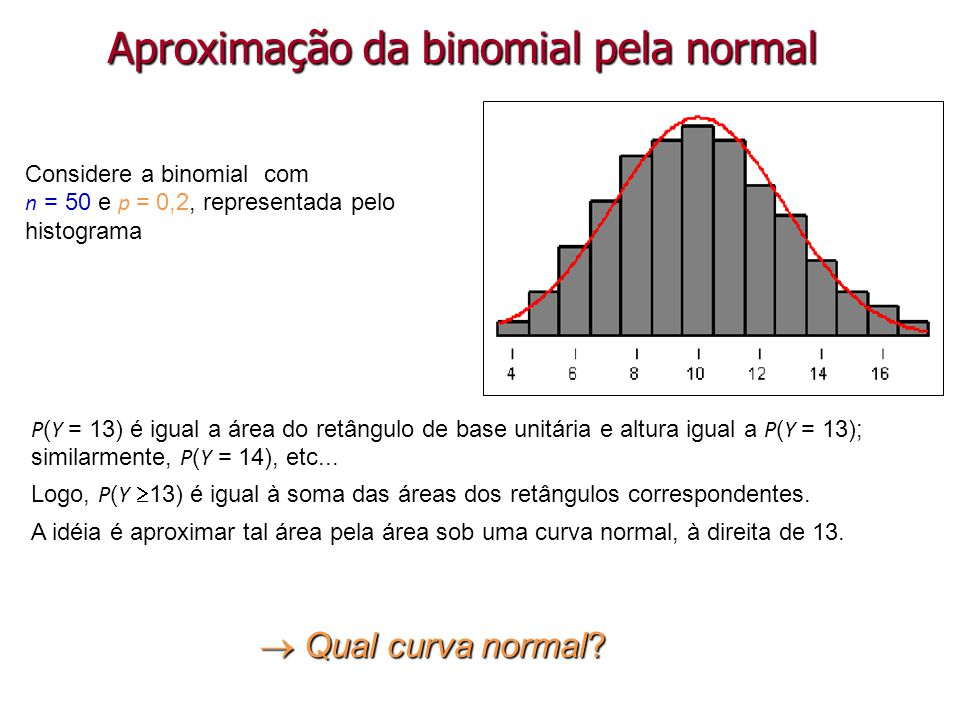 Considere a binomial com n = 50 e p = 0,2, representada pelo histograma P ( Y = 13) é igual a área do retângulo de base unitária e altura igual a P (