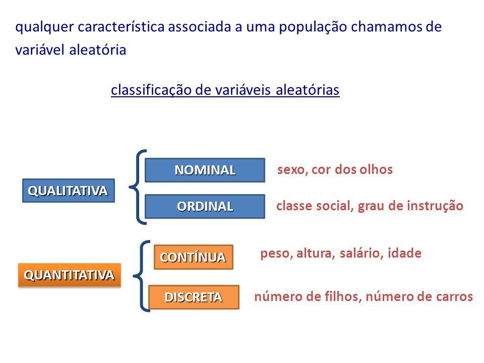 Resumo de variáveis quantitativas 6 Amplitude, Intervalo-Interquartil, Variância, Desvio Padrão, Coeficiente de Variação.