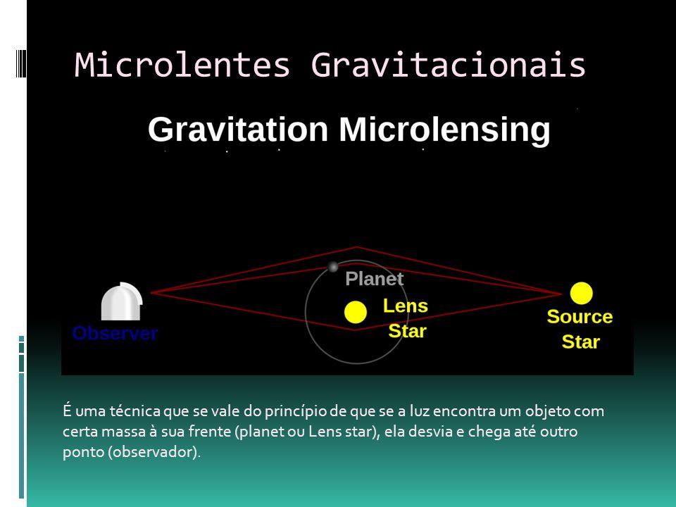 Microlentes Gravitacionais É uma técnica que se vale do princípio de que se a luz encontra um objeto com certa massa à sua frente (planet ou Lens star