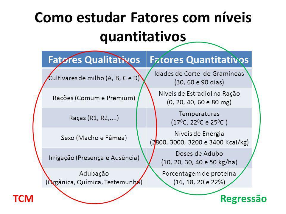 Como estudar Fatores com níveis quantitativos Fatores QualitativosFatores Quantitativos Cultivares de milho (A, B, C e D) Idades de Corte de Gramíneas
