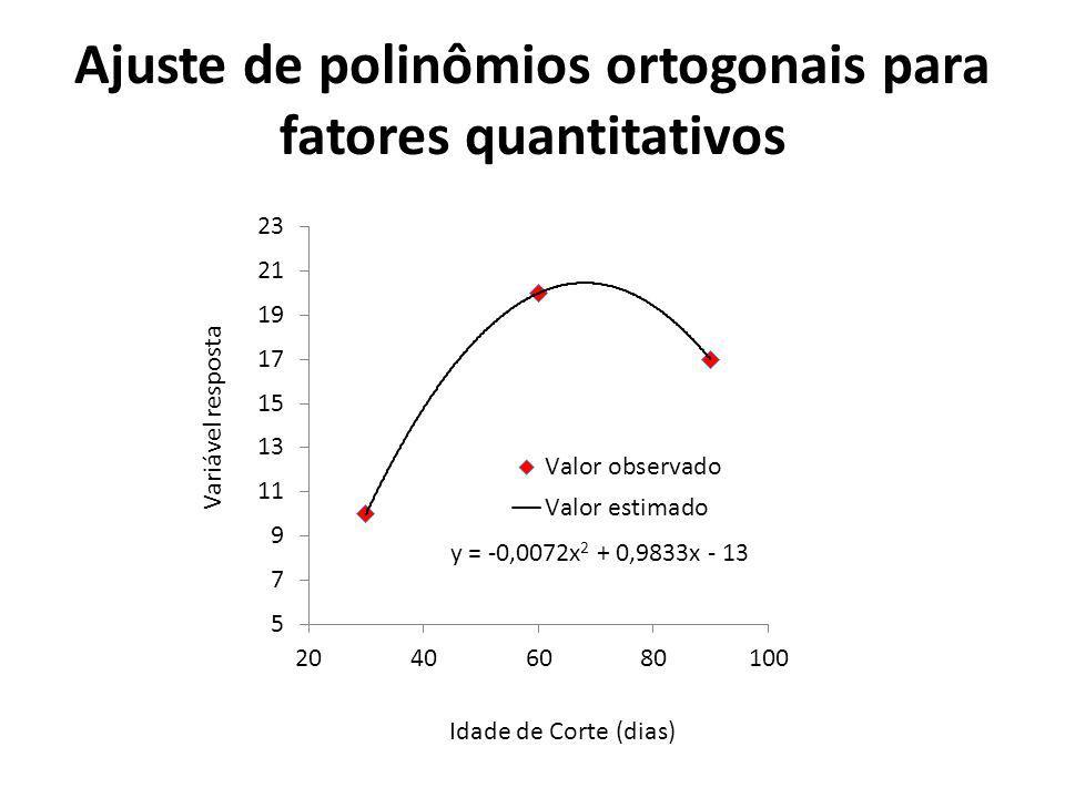 Ajuste de polinômios ortogonais para fatores quantitativos Idade de Corte (dias) Variável resposta