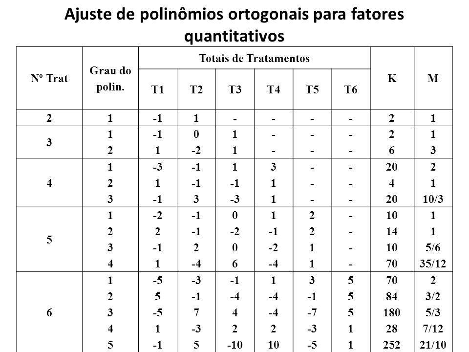 Ajuste de polinômios ortogonais para fatores quantitativos Nº Trat Grau do polin. Totais de Tratamentos KM T1T2T3T4T5T6 211----21 3 1212 1 0 -2 1111 -