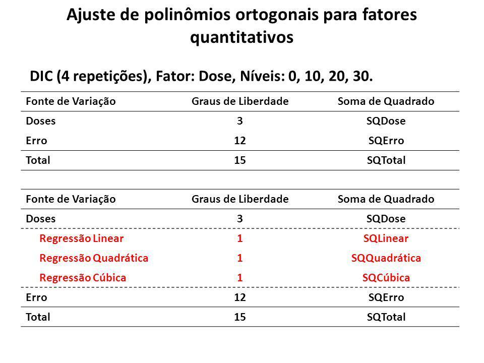 Ajuste de polinômios ortogonais para fatores quantitativos Fonte de VariaçãoGraus de LiberdadeSoma de Quadrado Doses3SQDose Erro12SQErro Total15SQTota