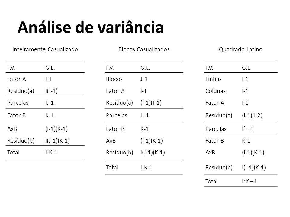 Análise de variância Inteiramente Casualizado Blocos Casualizados Quadrado Latino F.V. G.L. F.V.G.L. F.V.G.L. Fator AI-1 BlocosJ-1 LinhasI-1 Resíduo(a