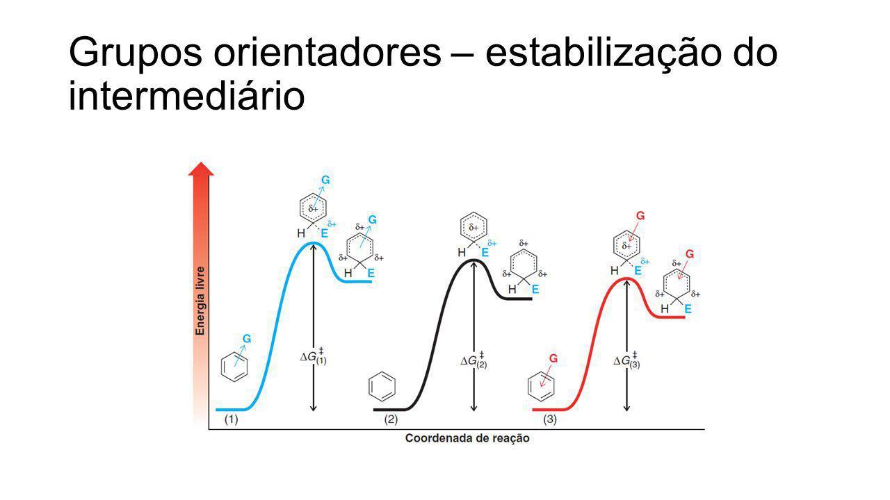 Grupos orientadores – estabilização do intermediário
