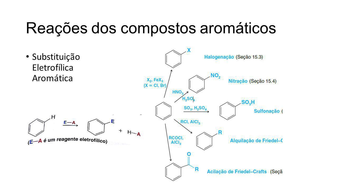 Reações dos compostos aromáticos Substituição Eletrofílica Aromática