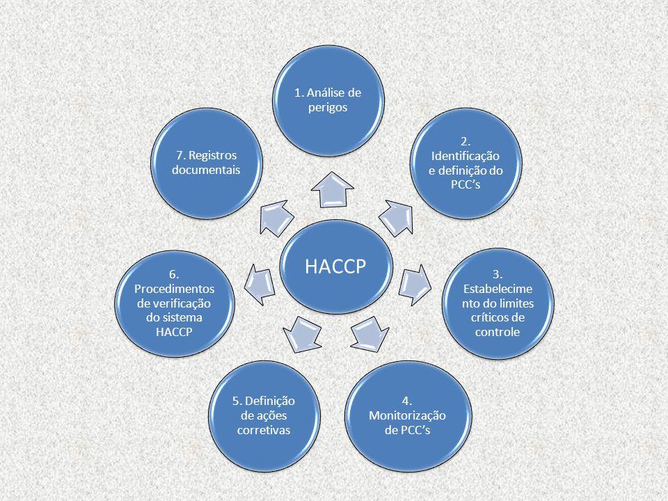 HACCP 1. Análise de perigos 2. Identificação e definição do PCCs 3. Estabelecime nto do limites críticos de controle 4. Monitorização de PCCs 5. Defin