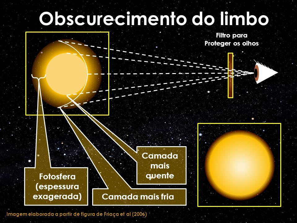 Obscurecimento do limbo Imagem elaborada a partir de figura de Friaça et al (2006) Fotosfera (espessura exagerada) Camada mais fria Camada mais quente